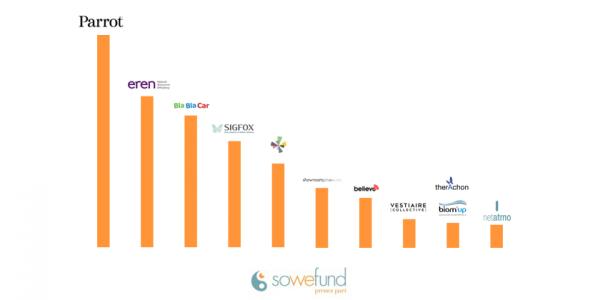 Les 10 plus grosses levées de fonds en France en 2015