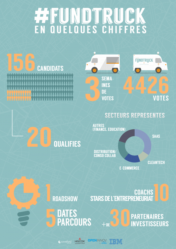 Infographie Fundtruck