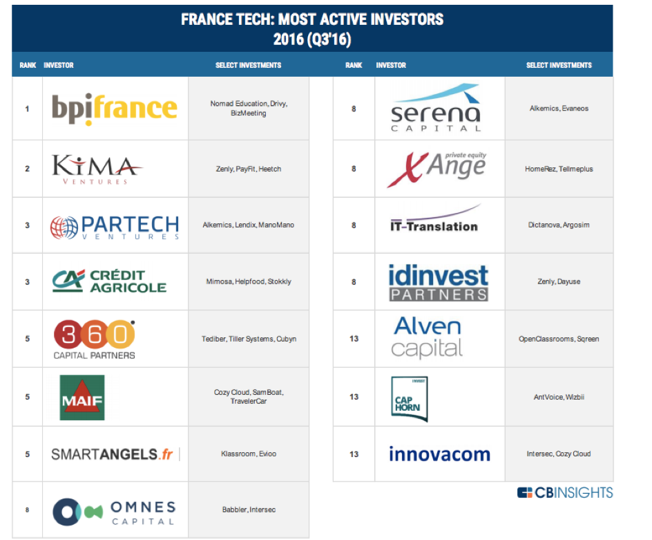 france-inv-corporate